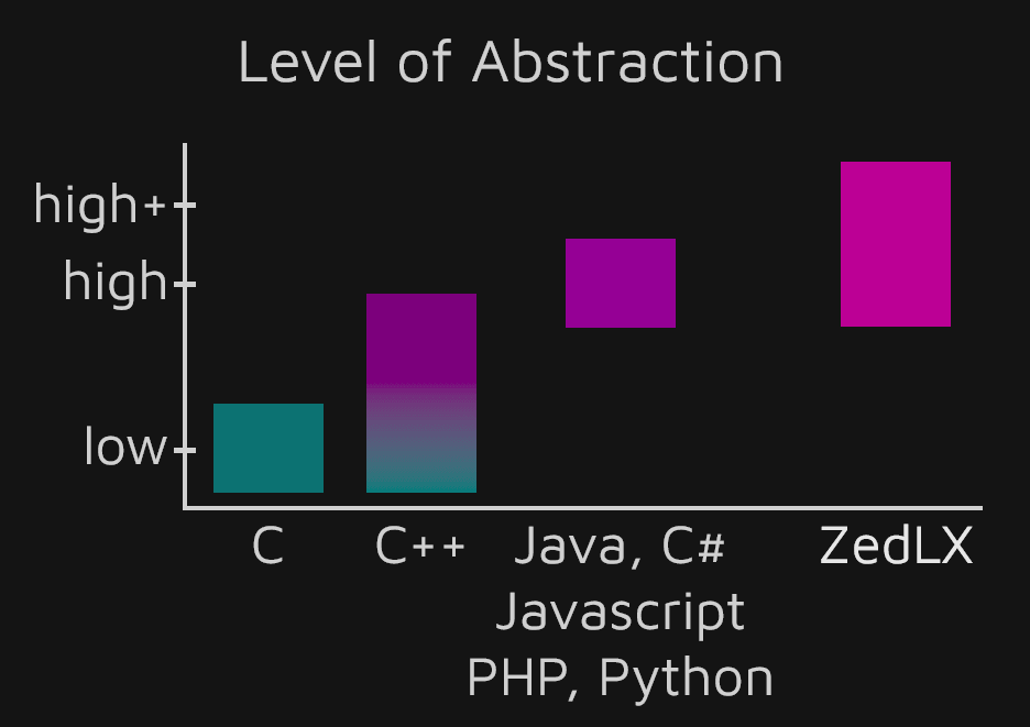Comparison of Popular Programming Languages by Abstraction Level