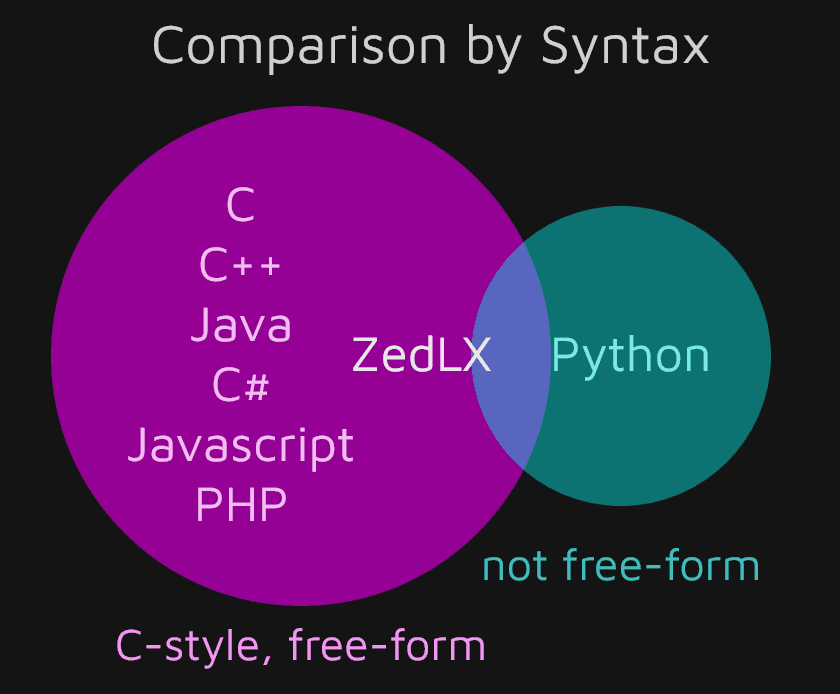 Comparison of Popular Programming Languages by Syntax